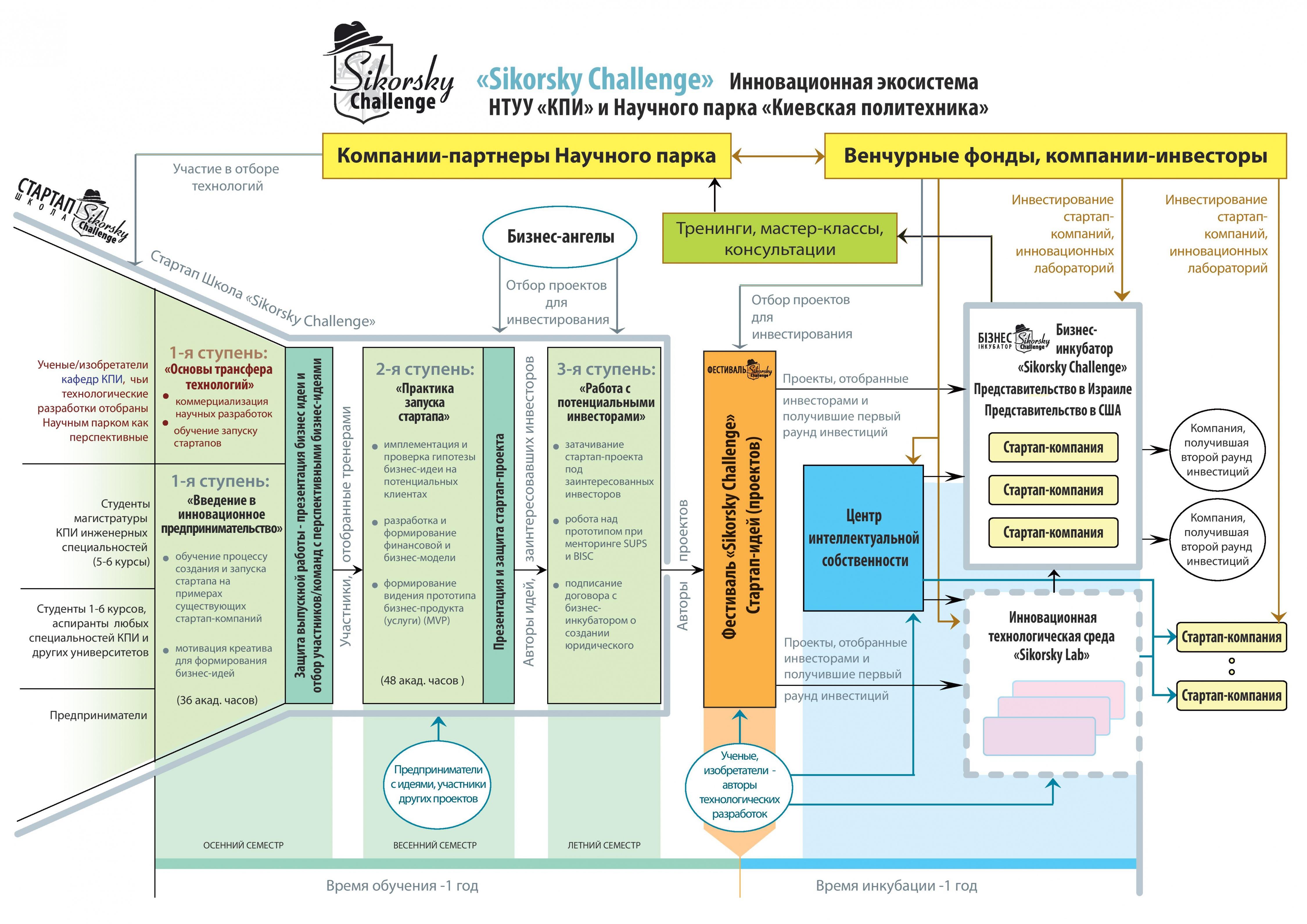 Схема реализации венчурного финансирования инновационных проектов