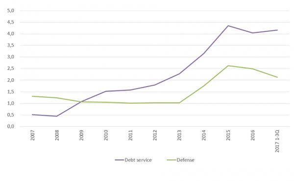 Расходы на обслуживание долга и на оборону (Министерство финансов Украины)