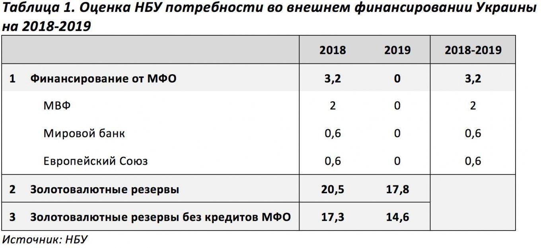 Потребность Украины во внешнем финансировании