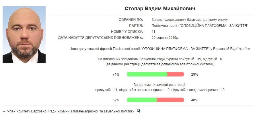Вадим Столар прогуливает заседания Верховной Рады