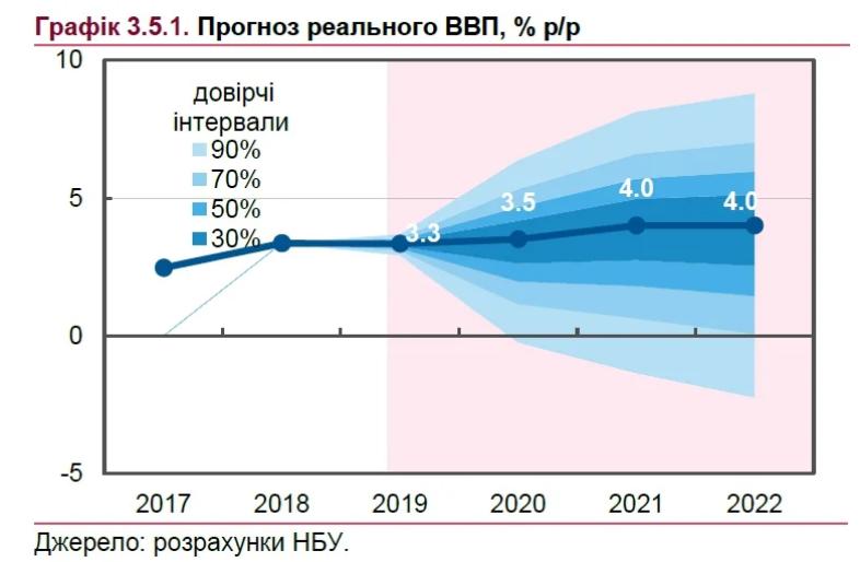 Прогноз реального ВВП