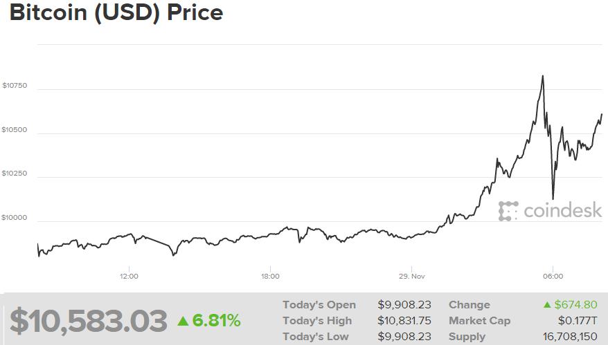 Курс биткоина превысил 11 тыс. долларов