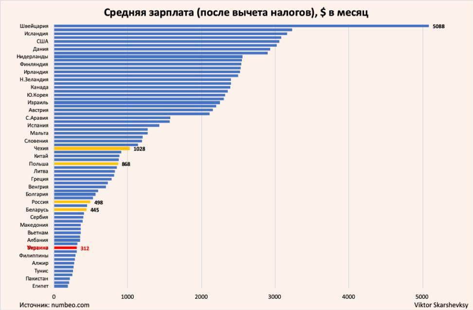 Средняя зарплата по странам