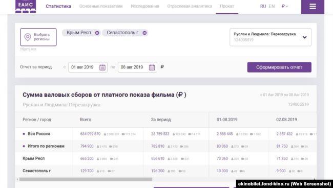Украинский мультфильм «Похищенная принцесса» отозвали изпроката воккупированном Крыму