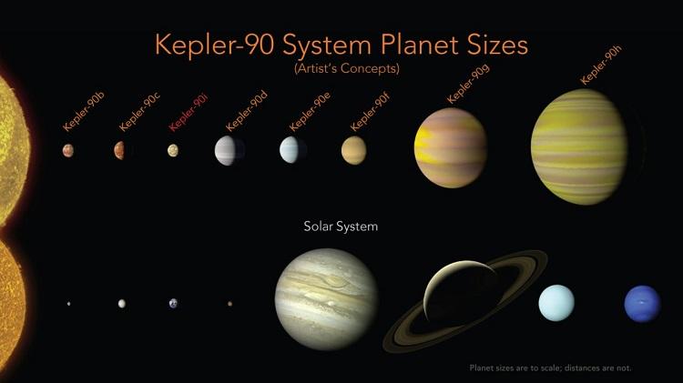 Телескоп NASA отыскал новейшую Солнечную систему