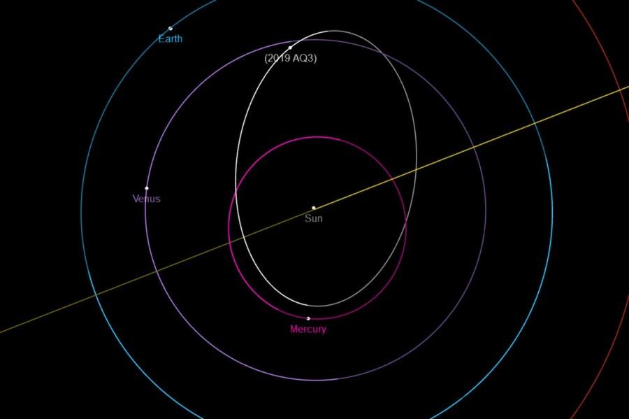 Орбита AQ3 2019 в проекции на плоскость эклиптики. Credit: NASA/JPL-Caltech