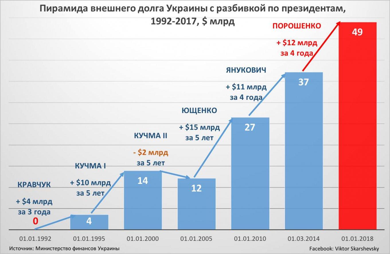 Пирамида внешнего долга Украины
