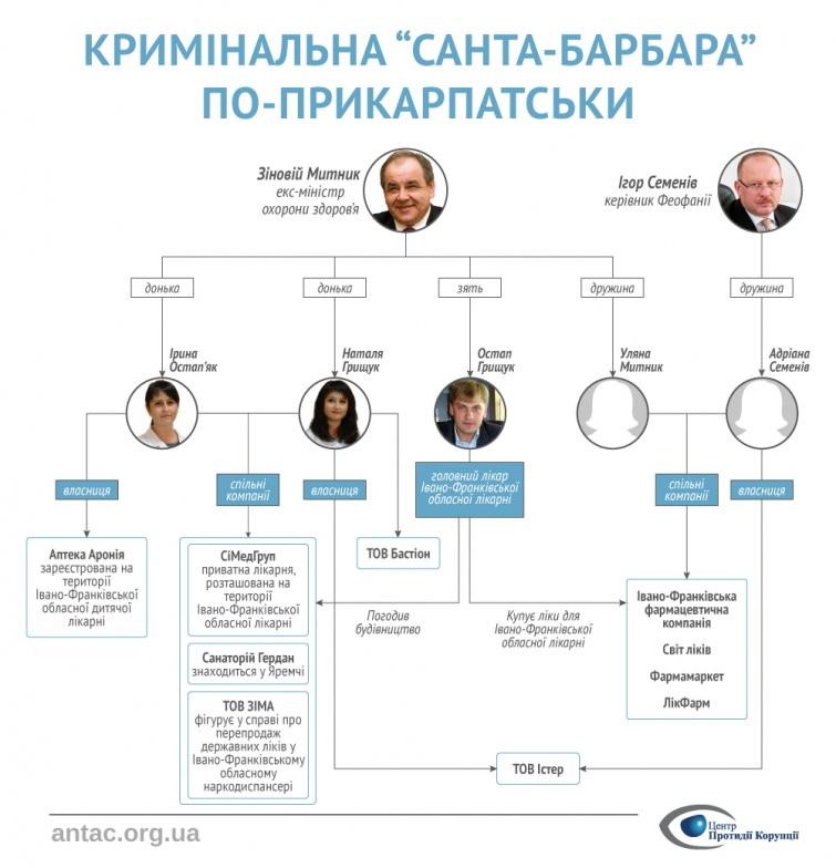 Віджати Прикарпаття: як сімейний клан екс-міністра уряду Азарова