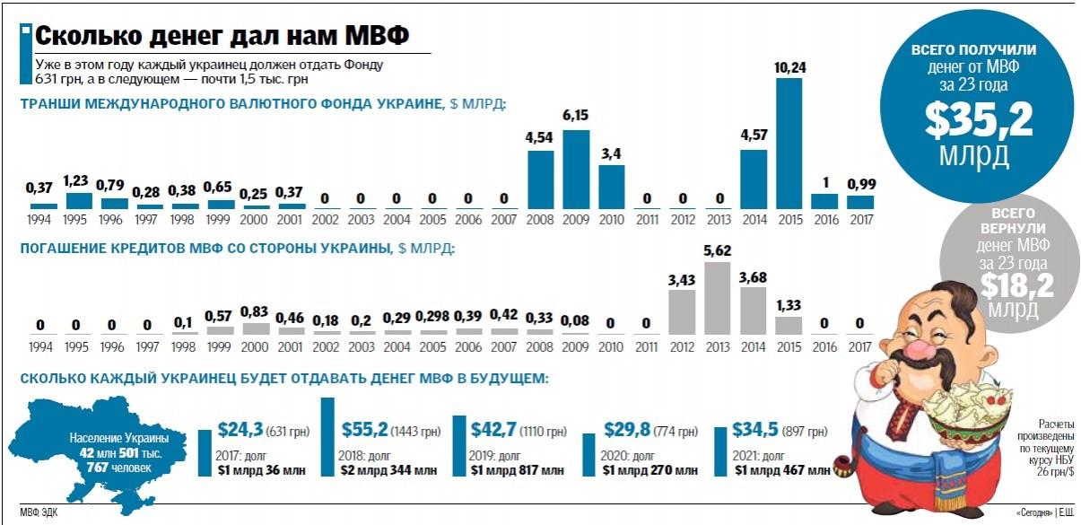 Кредит 23 года украина