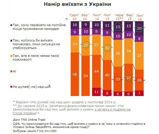 Больше украинцев хотят переехать жить заграницу