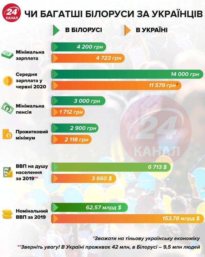 уровень зарплаты, пенсии и ВВП • Портал АНТИКОР
