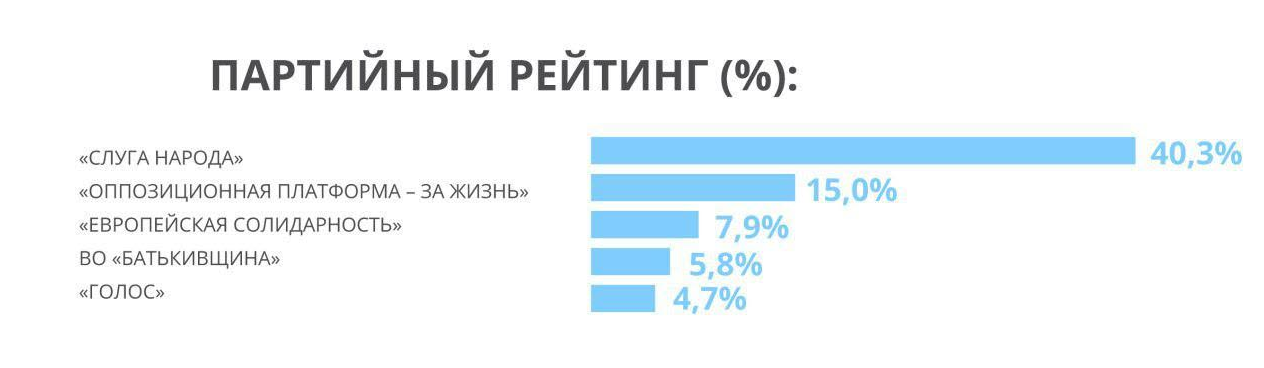 «Слуга народа» и «Оппозиционная платформа – За жизнь» возглавили рейтинг в Раду, – европейские социологи