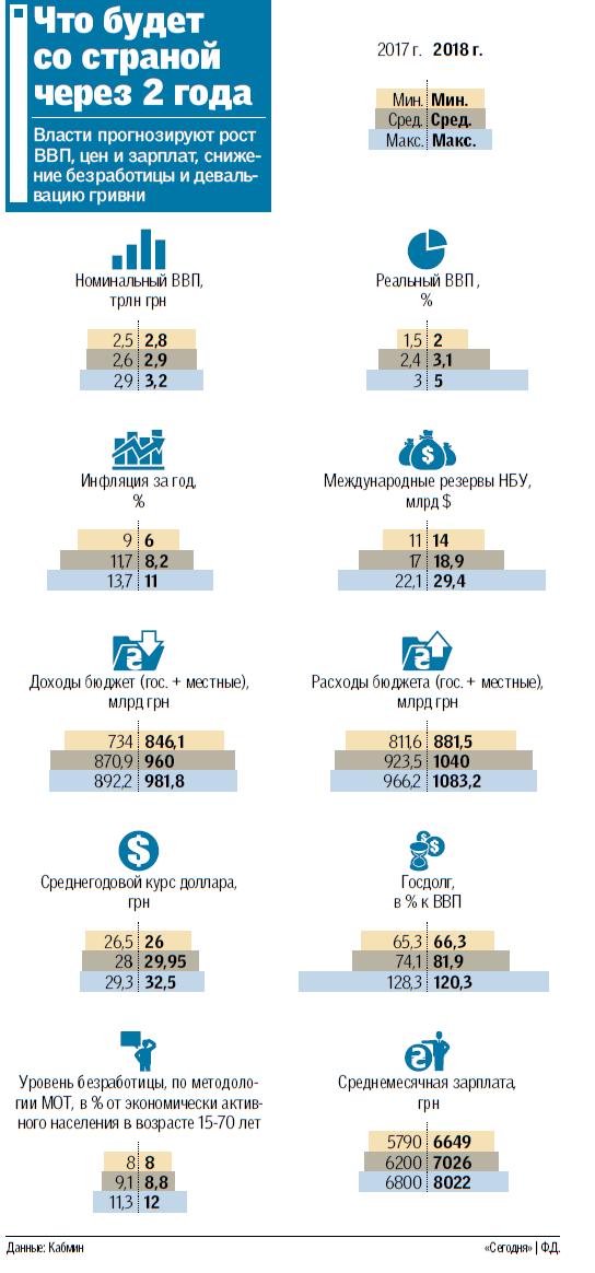 Что будет с гривной в 2018 году РИА Новости Украина