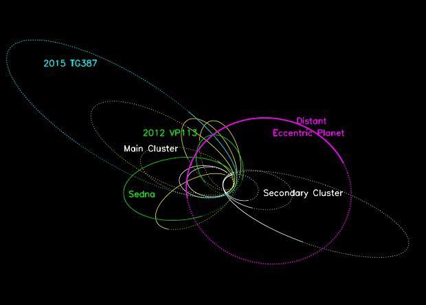 Орбиты далеких астероидов, карликовых планет и возможная орбита Планеты Х (розовая)