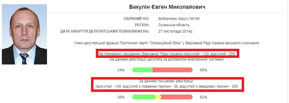 Источник – сайт Верховной Рады Украины