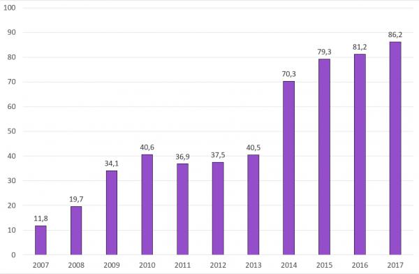 Государственный долг в % к ВВП (МВФ)