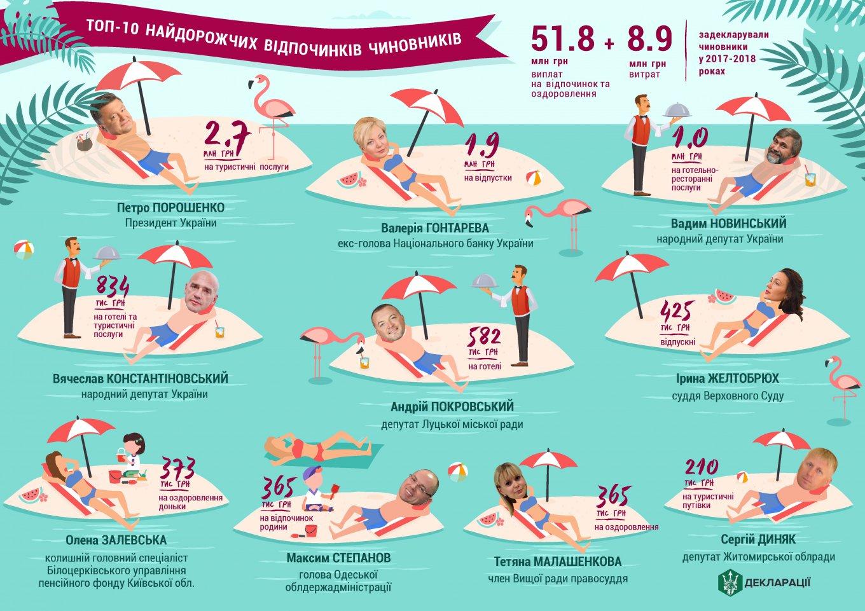 Топ-10 самых дорогих отдыхов чиновников