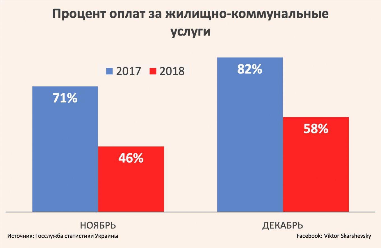 Украинцы задолжали зажилищно-коммунальные услуги более 50-ти млрд