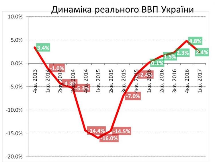 Реальний ВВП України