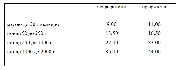 Предельные тарифы на письма, почтовые карточки без НДС, грн с 1 января 2020 года.
