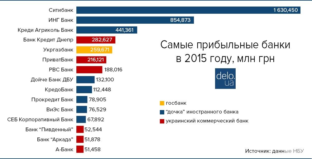 Самые прибыльные банки Украины