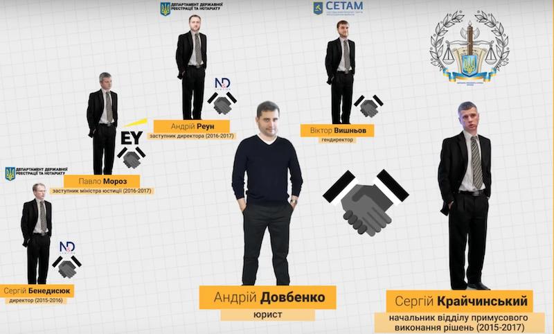 Товарищи Андрея Довбенко. Киев юрист