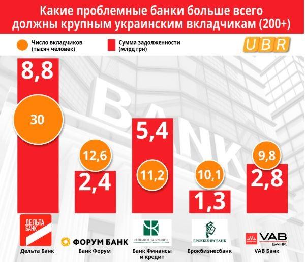 Рейтинг крупнейших банков должников