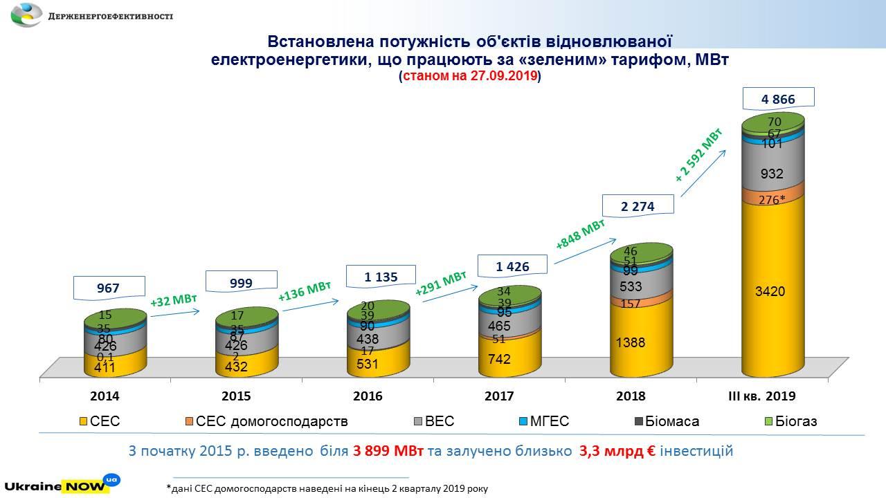 С начала года мощности альтернативной энергетики в Украине удвоились