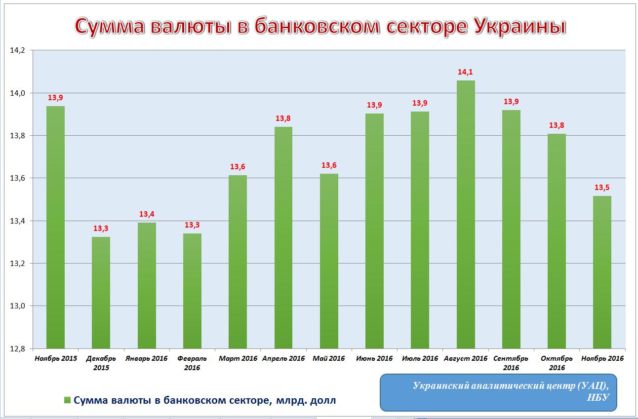 сумма валюты в банковском секторе Украины