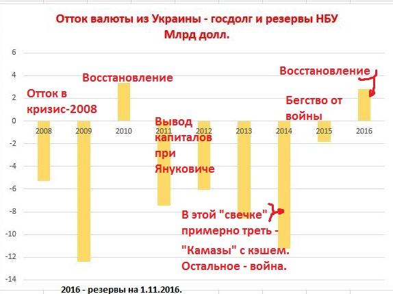 Валютные оттоки из Украины