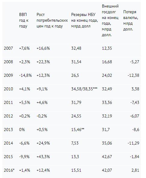 Макроэкономические показатели Украины