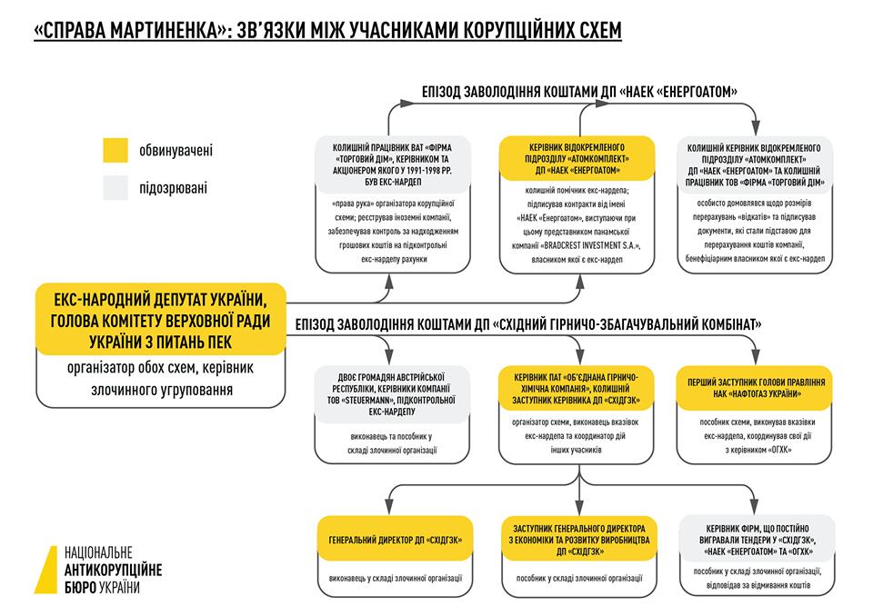 Дело Мартыненко: Связи между участниками коррупционных схем