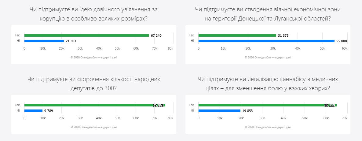 Вопросы от Зеленского: украинцы не поддерживают создание свободной экономической зоны на Донбассе