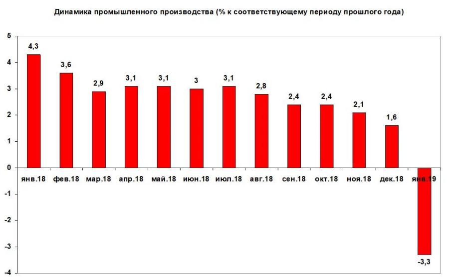 Промышленное производство в Украине