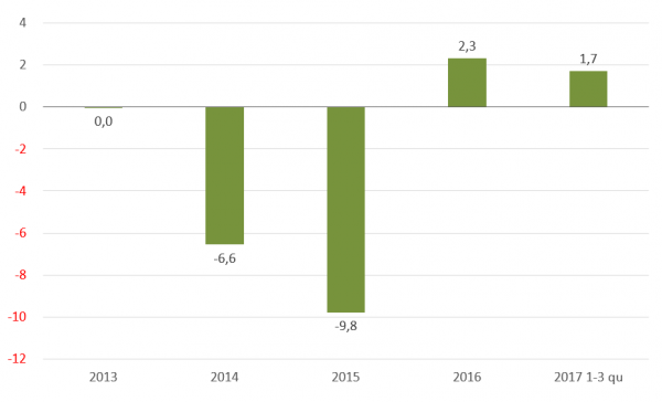 Прирост реального ВВП в процентах предыдущего года (Государственная служба статистики Украины)