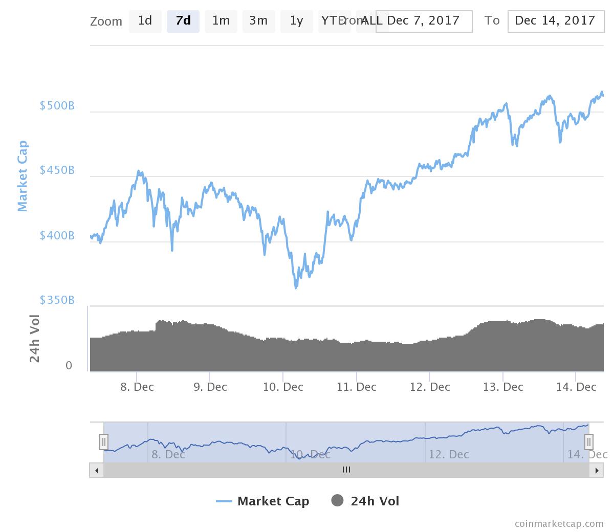 Курс биткоина упал на14,5%