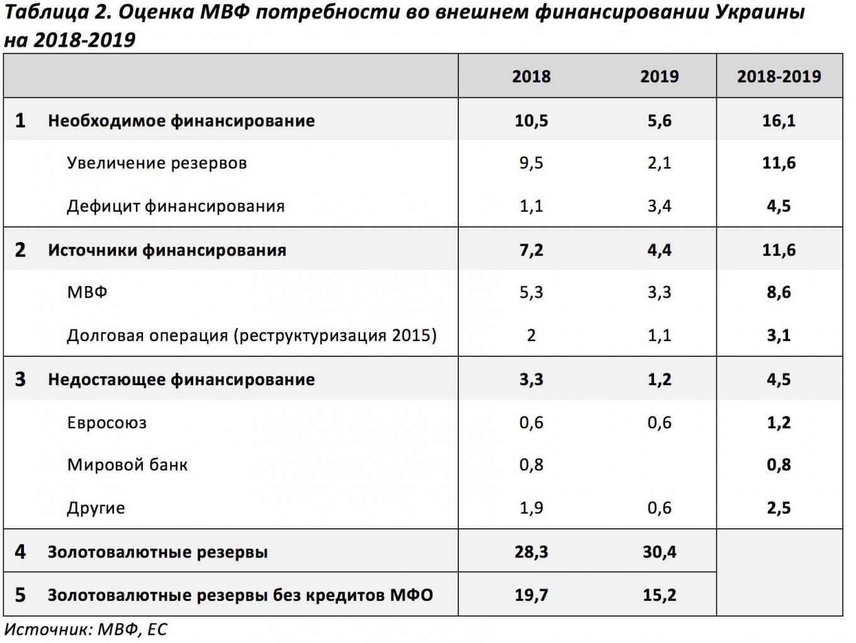 Потребности Украины во внешнем финансировании.