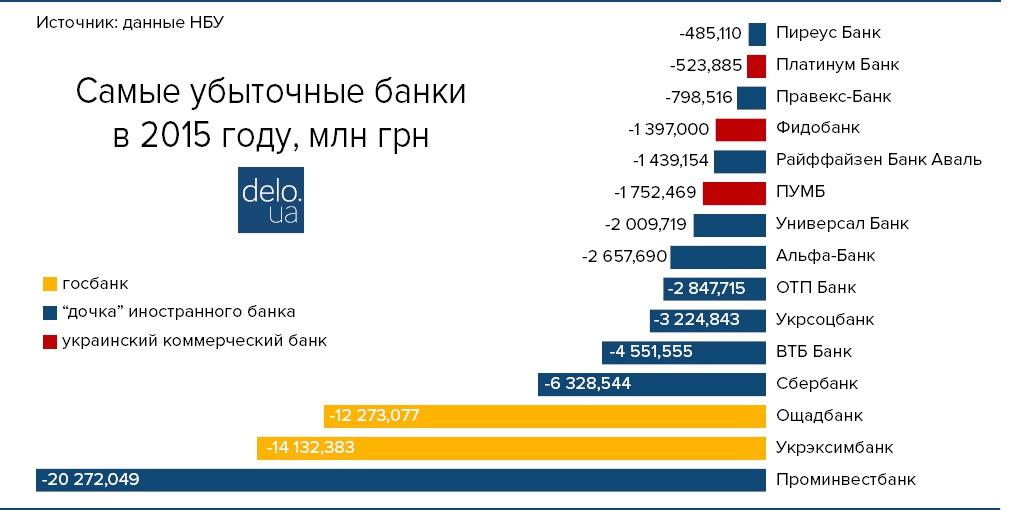 Самые убыточные банки Украины