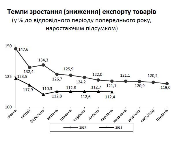 Торговый недостаток Украины превысил 5 млрд. долларов