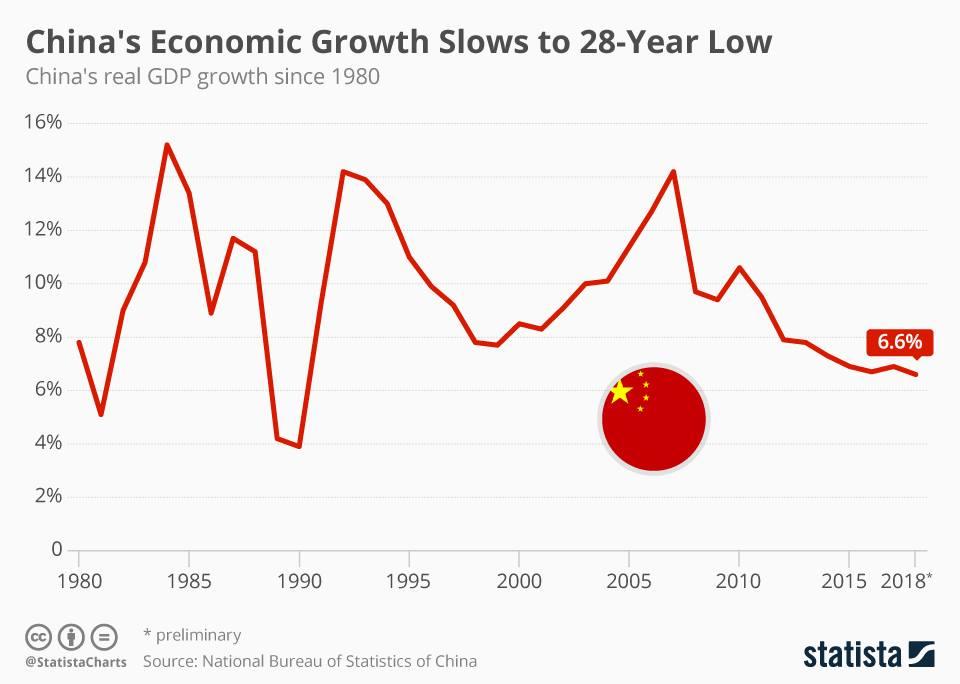 темпы роста экономики КНР