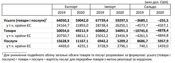 Украина снизила негативное сальдо импорта-экспорта