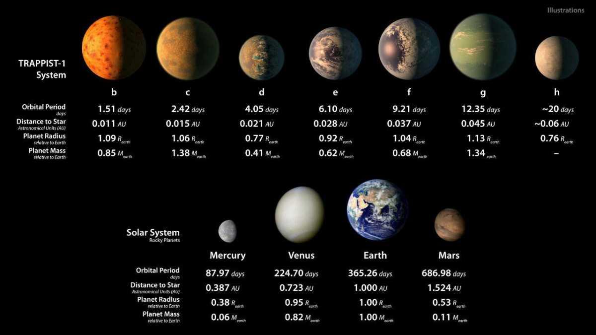 Систему TRAPPIST-1 признали непригодной для жизни