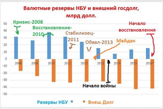 Валютные резервы НБУ и внешний долг
