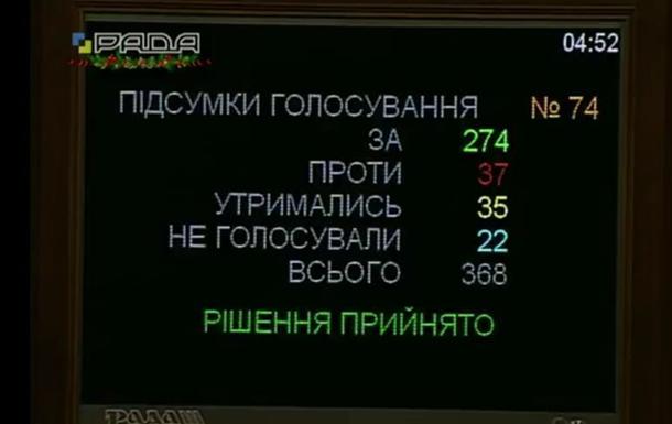 Рада приняла закон обулучшении инвестиционного климата— Бюджетная ночь