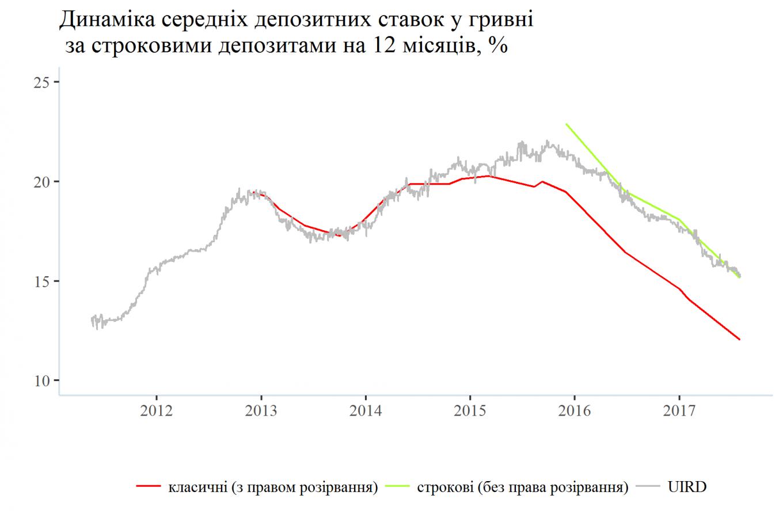 Динаміка депозитних ставок