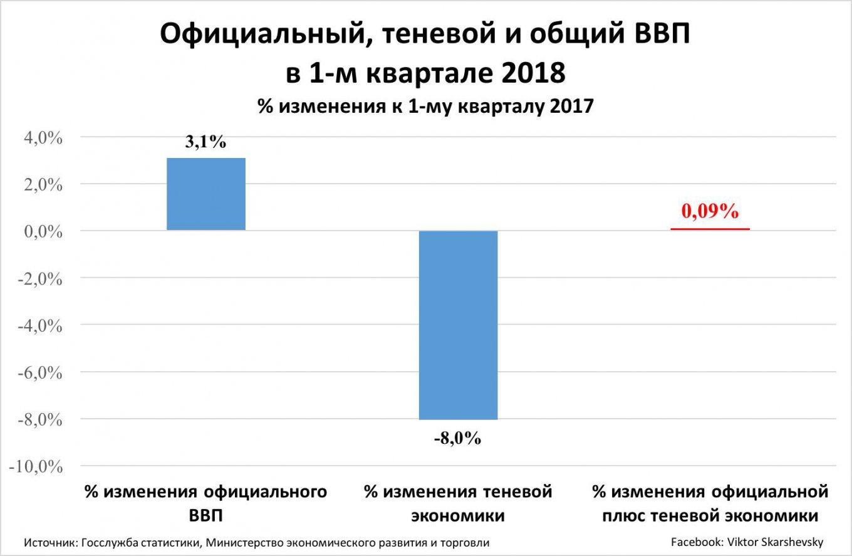 ВВП Украины, теневой, общий