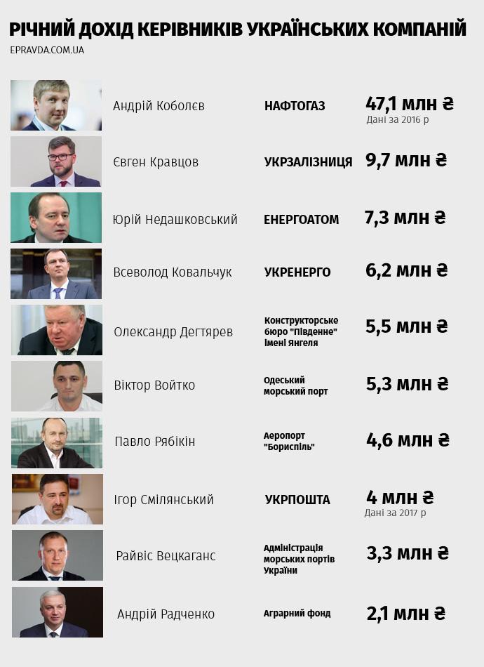 Кабмин назначил проверку расходов пяти министерств - Цензор.НЕТ 2233