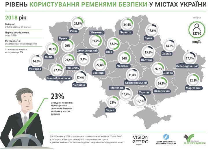 «Картина еще хуже» – эксперты дали заключение по ситуации на украинских дорогах