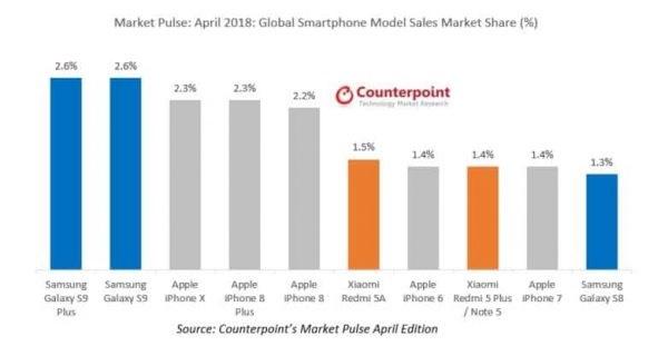 Назван самый популярный смартфон в мире (инфографика)