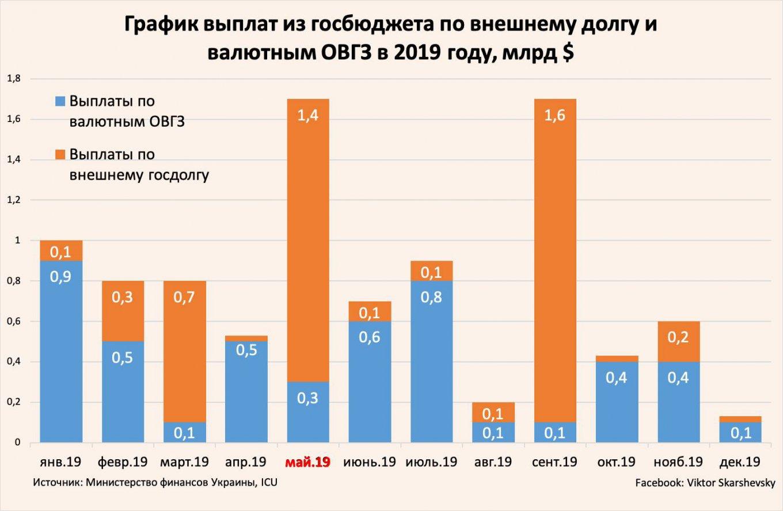 Выплаты долга Украины